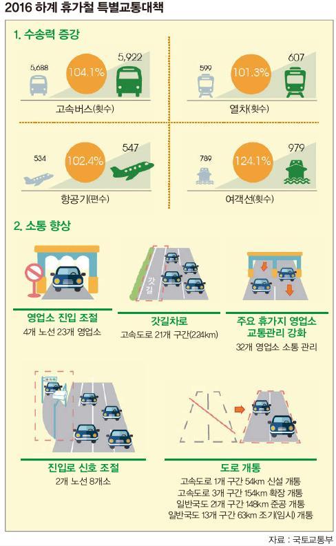 '하계 휴가철 특별교통대책' 안전하고 편리하게