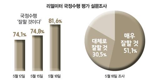 """국민 81.6%, """"문 대통령 국정수행 잘할 것"""" 적폐청산·개혁조치 인상적, 국민통합 기대"""