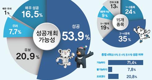 국민 70.4% '평창동계올림픽 성공할 것'