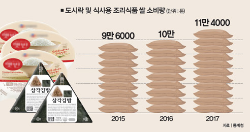 혼밥족 효과? 삼각김밥·즉석밥 쌀 소비 14%↑