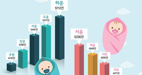 요즘 뜨는 신생아 이름 '하준', '서윤'