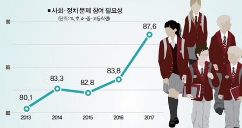 사회·정치 참여의식 높아진 10대, 투표율도 상승