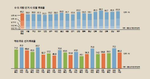 투표율 60.2%, 2014년보다 3.4%p↑