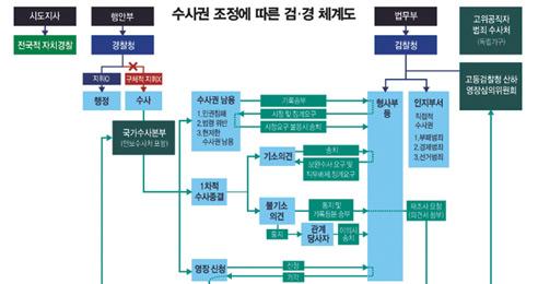 검·경 수직관계→협력관계… 서울 등 자치경찰제 시범 실시
