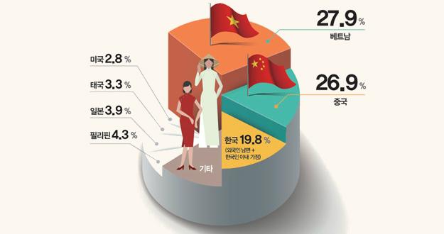 '다문화 가정' 외국인 여성 베트남 출신이 중국 앞질렀다!