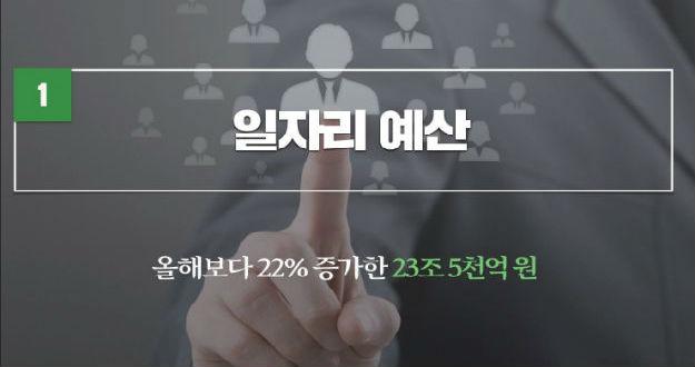 일자리 예산 23.5조 원 올해보다 22% 증가