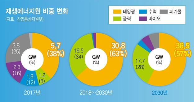 관련 기업 총매출 중 태양광 비중이 67%