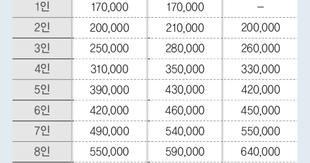 """""""9월 6일부터 상생 국민<!HS>지원금<!HE> 신청하세요"""" 4인가구 외벌이 건보료 31만 원 지급 대상"""
