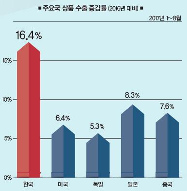 주요국 상품 수출 증감률