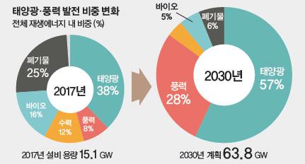 태양광 풍력 발전 비중 변화