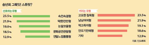 2017송년회 설문조사 결과