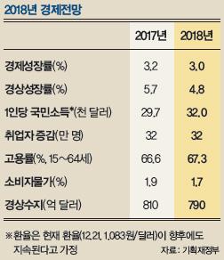 2018년 경제전망