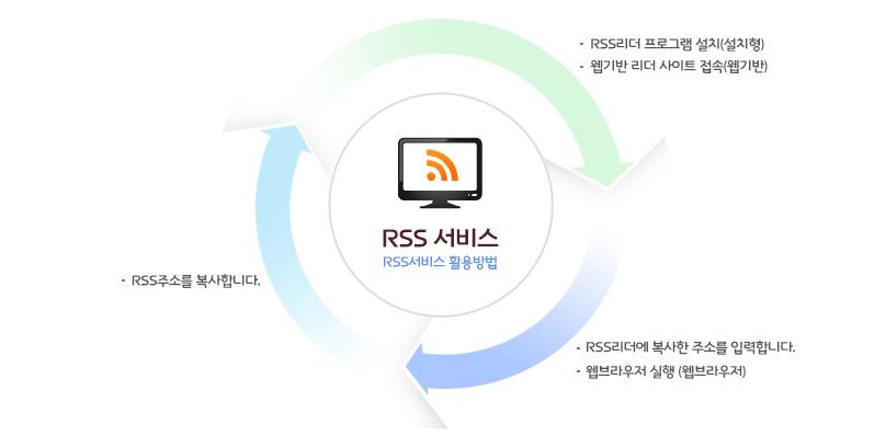 RSS리더 프로그램 설치(설치형),웹기반 리더 사이트 접속(웹기반) → RSS리더에 복사한 주소를 입력합니다.,웹브라우저 실행(웹브라우저) → RSS주소를 복사합니다.