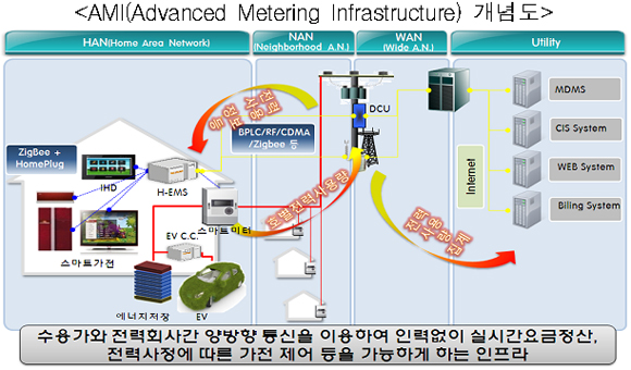 AMI(Advanced Metering Infrastructure) 개념도