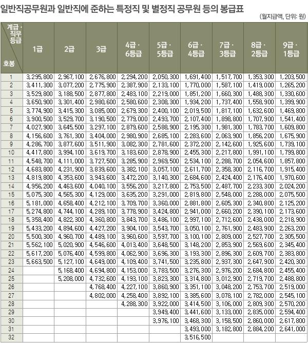 [표] 1~9급 일반·특정·별정직 공무원 봉급표