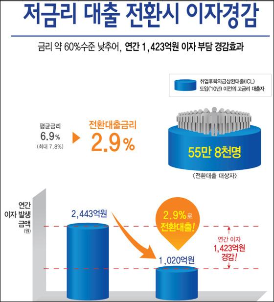하반기부터 고금리 학자금대출 2.9%로 전환 가능