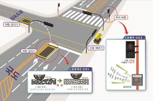 감응식 교통신호 구성도, 주도로 이용차량이 횡단보행자나 부도로 이용차량이 없는데도 불필요하게 신호대기하는 경우가 발생하지 않아 교통소통 효율드이 획기적으로 개선되는 효과가 있다