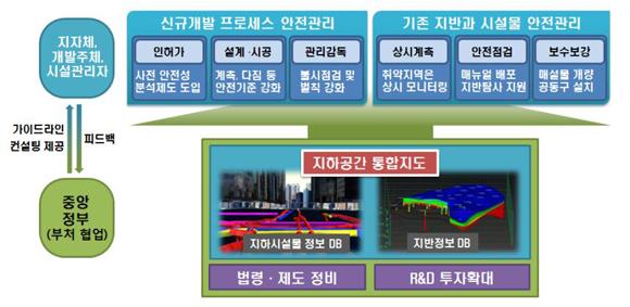 지하공간 통합 안전관리체계 개요(자료제공=국토교통부)