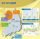 8월 전국 땅값 0.14% 상승…대전 유성 1위