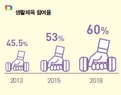 생활체육 참여율 2013년 45.5% 2015년 53%, 2018년 60%