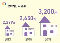 문화기반 시설수 2013년 2,299개 2015년 2,650개 2018년 3,300개