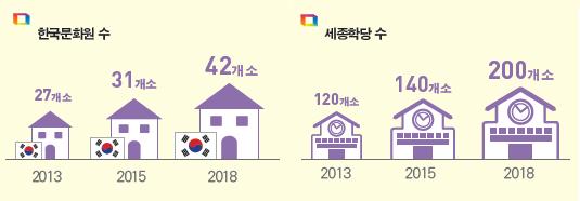 한국문화원수 2013년 27개소 2015년 31개소 2018년 42개소  세종학당수 2013년 120개소 2015년 140개소 2018년 200개소