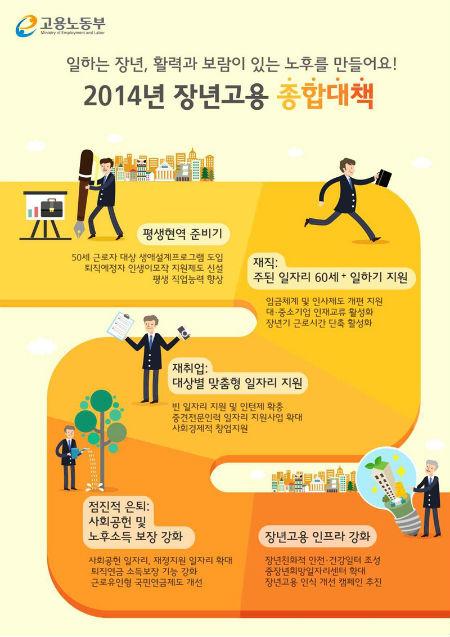 2014년 장년 고용 종합대책