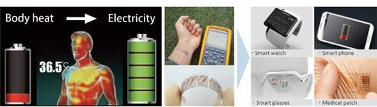 체온으로 전기를 생산해 스마트 기기 등의 충전에 사용하는 과정을 보여주는 개념도.