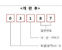 8월부터 우편번호 6자리→5자리 바뀐다!