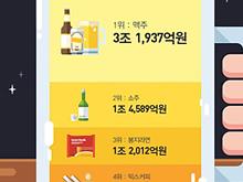 한국인이 지난해 가장 많이 찾은 식품은?