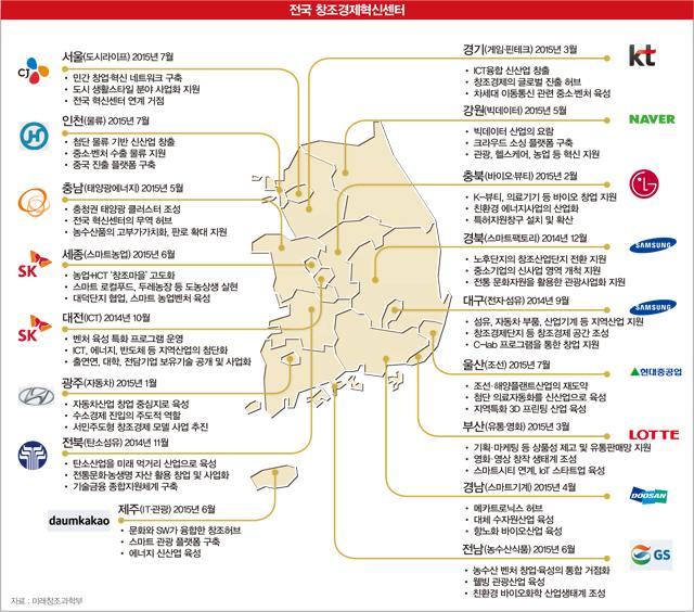한눈에 보는 전국 17개 창조경제혁신센터