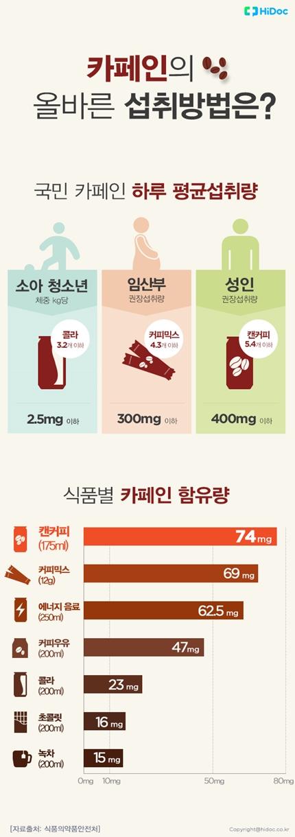 카페인 권장 섭취량