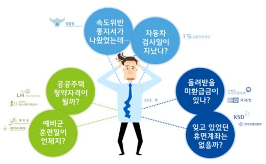 국민체감형 '나의 생활정보' 사례(30대 직장인).