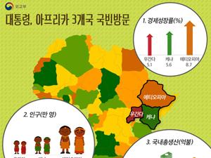 대통령, 아프리카 3개국 국빈방문