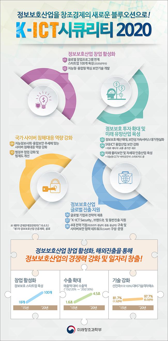 K-ICT 시큐리티 2020