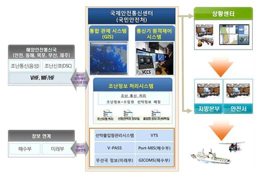 조난선박 구조 빨라진다…정보 자동수집 시스템 구축