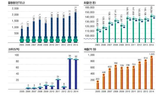 인천항 성장그래프.(출처=해양한국)