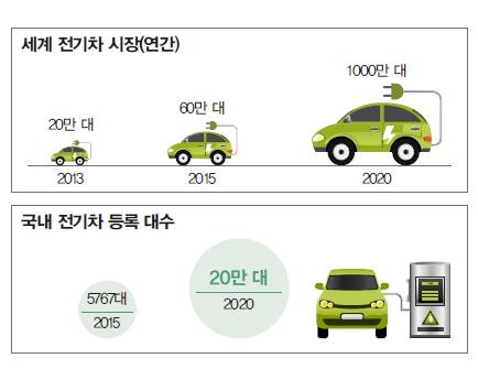 전기차 시장 표