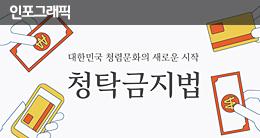 대한민국 청렴문화의 새로운 시작! 청탁금지법