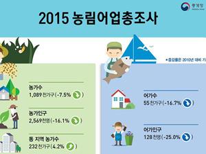 2015 농림어업총조사 집계 결과