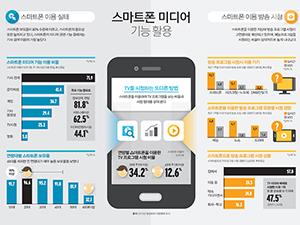 스마트폰 미디어 기능활용