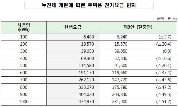 (단위 : 원, %)/부가가치세(10%), 전력산업기반기금(3.7%) 부과전