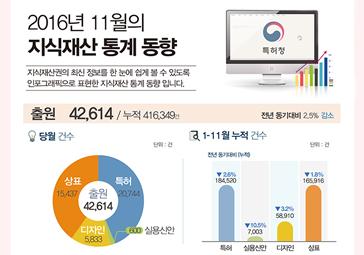 2016년 11월 지식재산 통계 동향