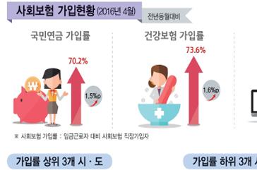 2016년 상반기 지역별고용조사 결과