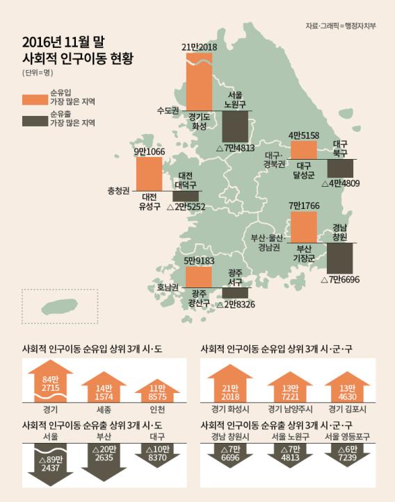 서울, 인구 순유출 가장 많아…9년간 89만명 빠져