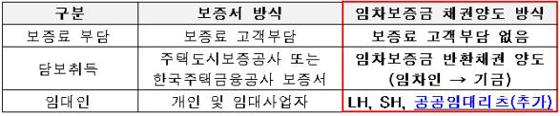버팀목전세대출 담보종류별 취급방식 비교(제공=국토교통부)