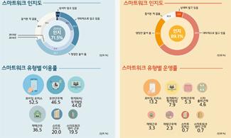 """스마트워크 도입 기업 98% """"운영 효과 있다""""</span>"""