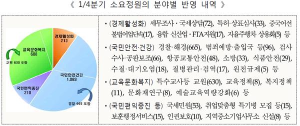 1/4분기 소요정원의 분야별 반영 내역.