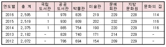 전국 문화기반시설 연도별 현황 * 국립도서관, 문화의 집은 2014년부터 통계에 포함