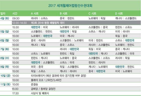 경기 일정(사진 = 2018 평창동계올림픽조직위원회)